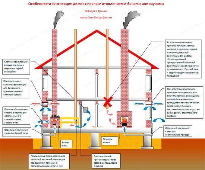 Правильная вентиляция в частном доме из газобетона: выбор системы вентилирования, расчет и монтаж