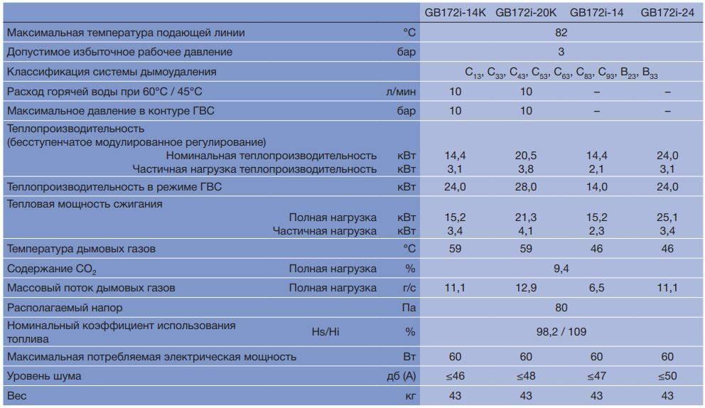 Настенные газовые котлы: технические характеристики и особенности монтажа