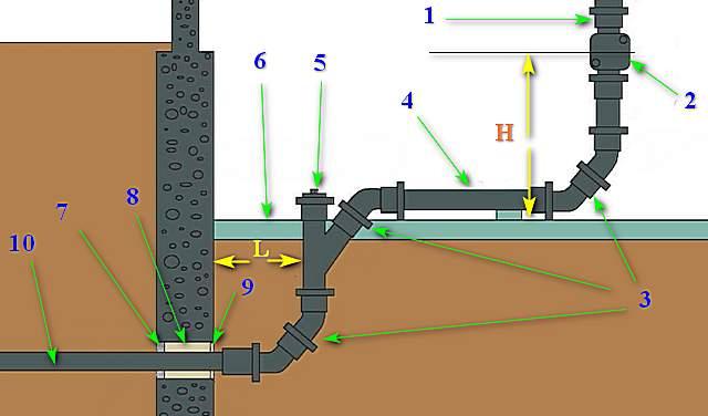 Схема канализации в частном доме своими руками