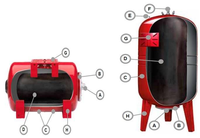 Гидроаккумулятор устройство и принцип работы, как выбрать и подключить