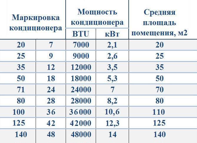 Расчет мощности кондиционера: калькулятор измерения энергии, способы вычисления производительности сплит-систем