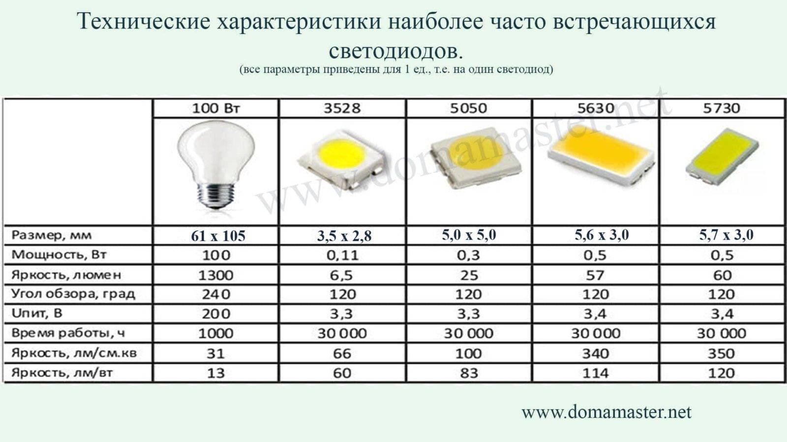 Расчет и монтаж светодиодной ленты для подсветки потолка