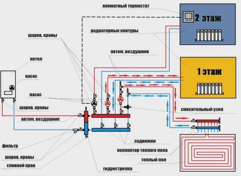 Правила укладки теплого пола - подробная инструкция, принцип обустройства водяной и электрической системы, детали на фото и видео