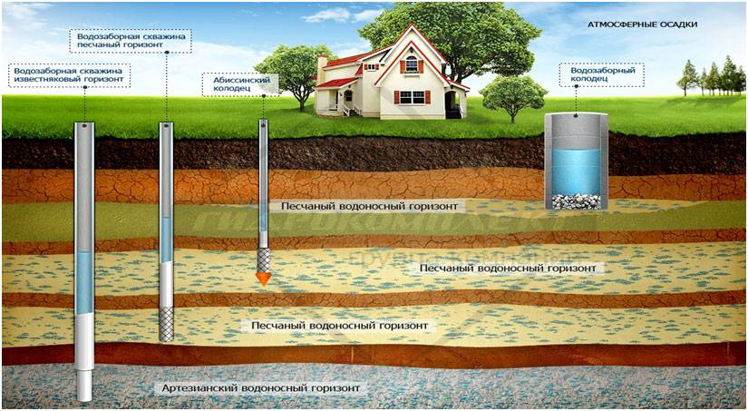 Налог на подземные воды с 2020 года для частных домов, лицензия на скважину |