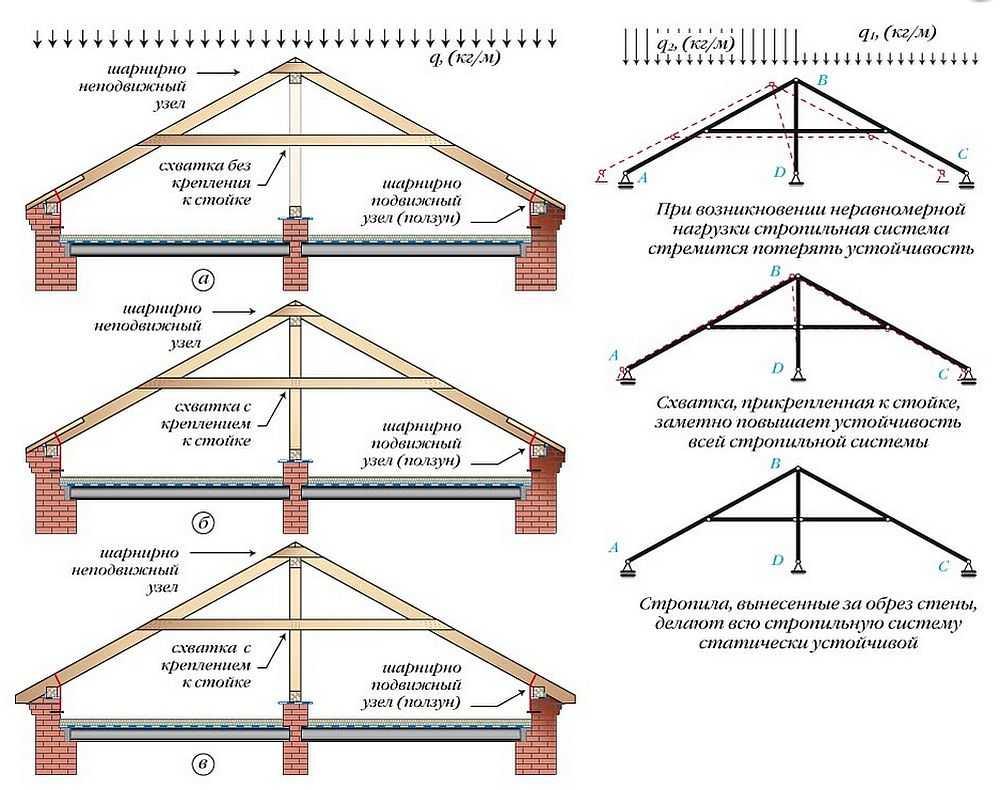 Двускатная крыша дома своими руками