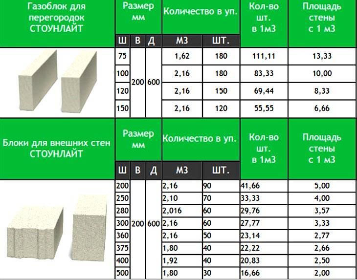 Размер пеноблоков для перегородок: особенности продукции и габариты. процесс возведения перегородок