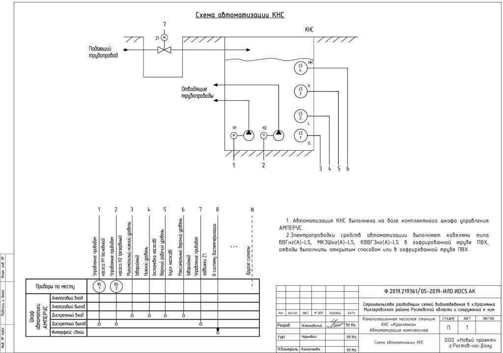 Эксплуатация сетей водоснабжения и водоотведения: главные правила | гидро гуру