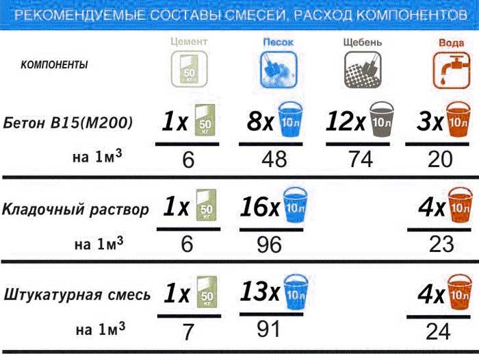 Состав бетона м300 на 1м3 — таблица: пропорции, приготовление своими руками   все о бетоне