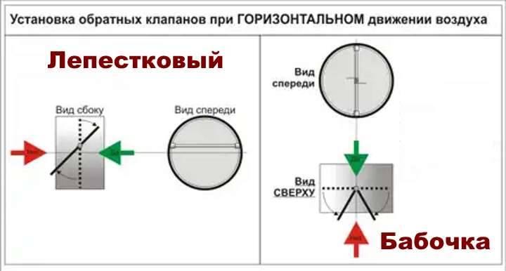 Вентиляционные клапаны: разновидности, устройство, особенности монтажа