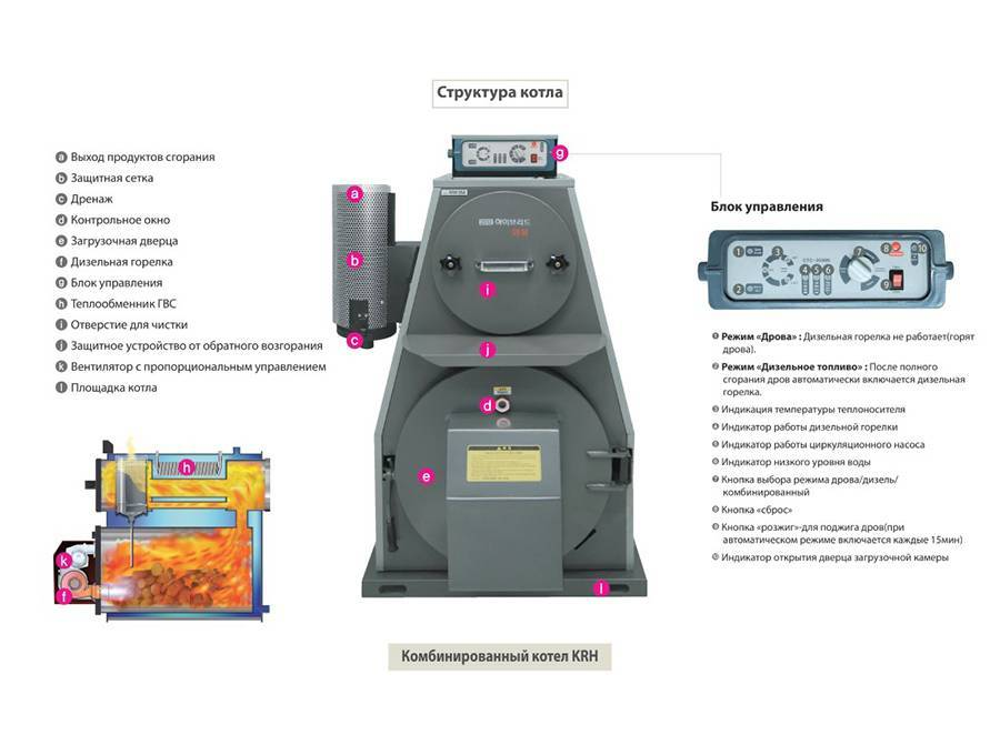 Газовый котел kiturami: технические характеристики и расход, инструкция и отзывы владельцев