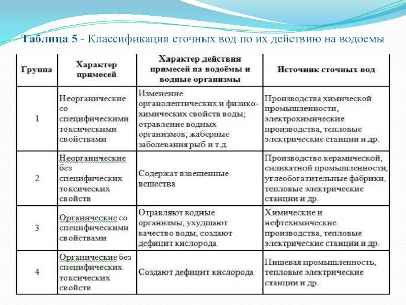 Очистка промышленных сточных вод: основные методы на предприятиях - механическая и химическая, а также норма для слива в канализацию на производственных объектах