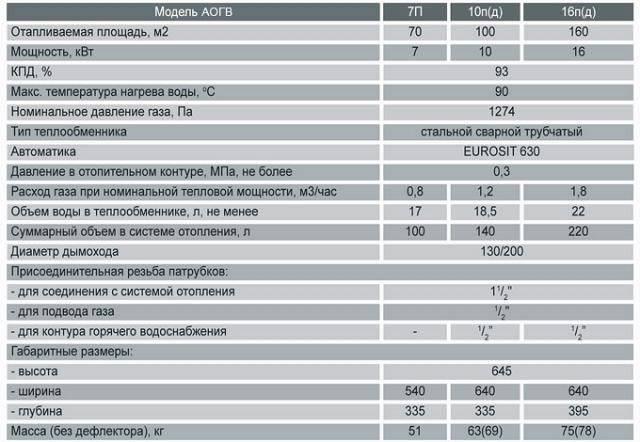 Настенный газовый котел и его особенности: топ 10 моделей от ведущих производителей