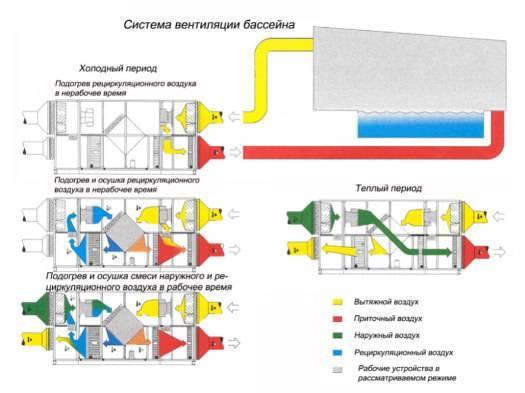 Проектирование вентиляции (49 фото): создание проекта вентиляционных систем и его согласование