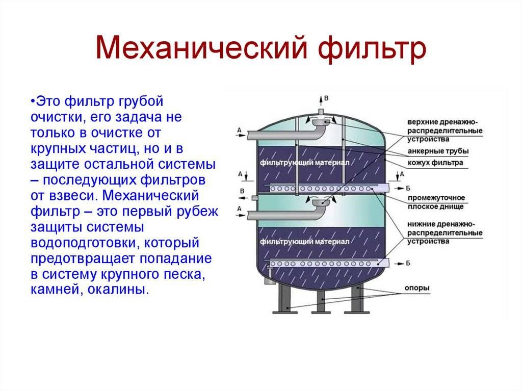 Какой фильтр для очистки воды выбрать для дома и квартиры