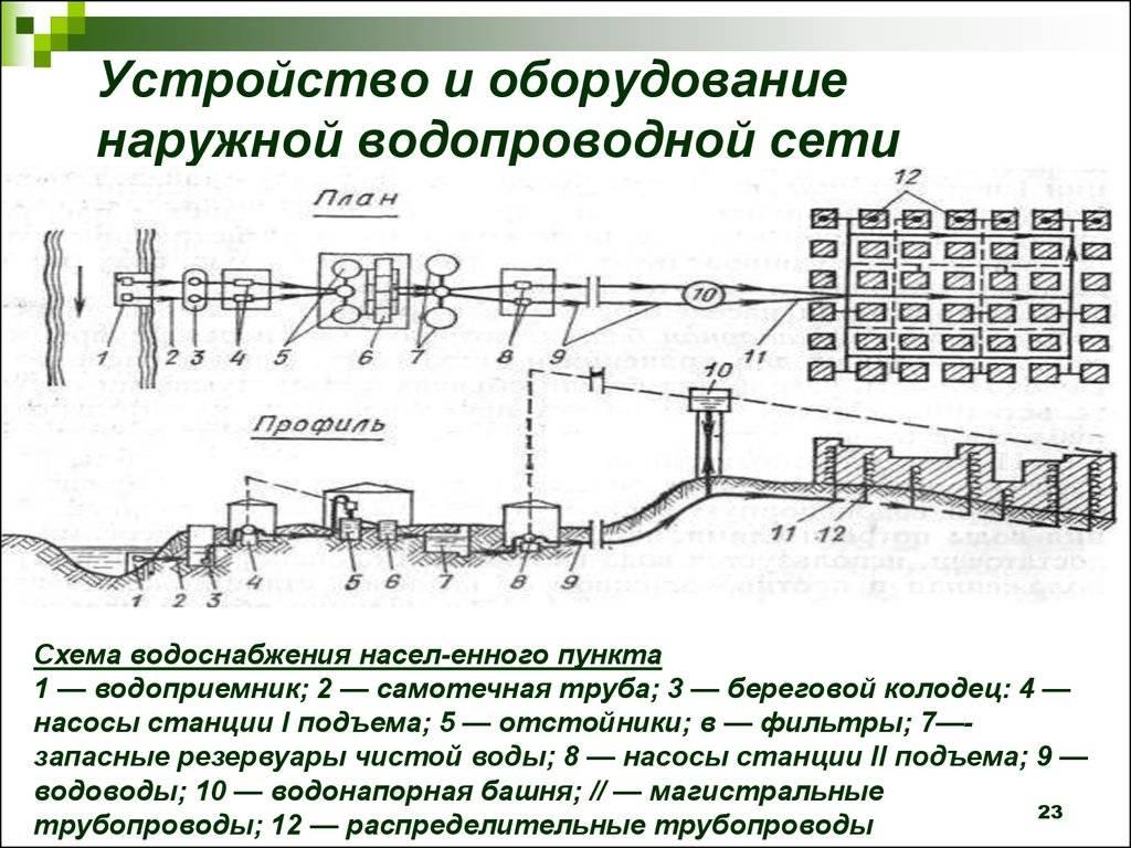 Расчет и проектирование внутренних систем водоснабжения   гидро гуру