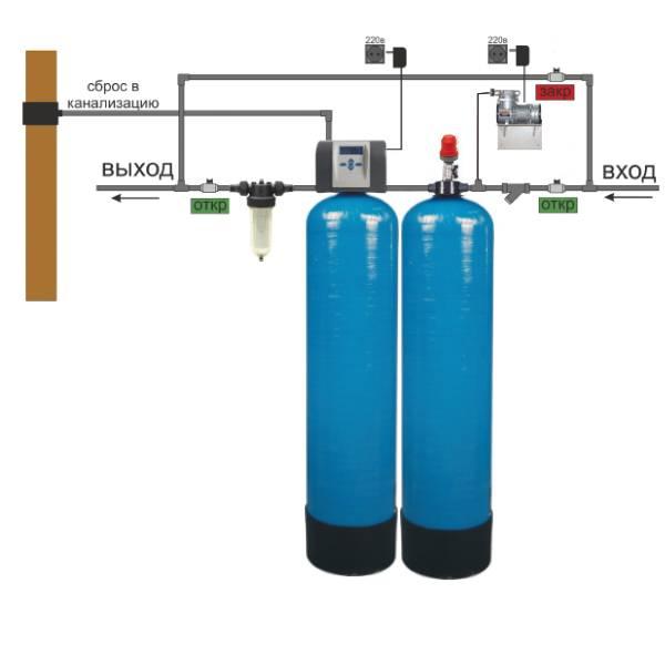 Анализ и очистка воды из скважины от железа: обзор фильтров