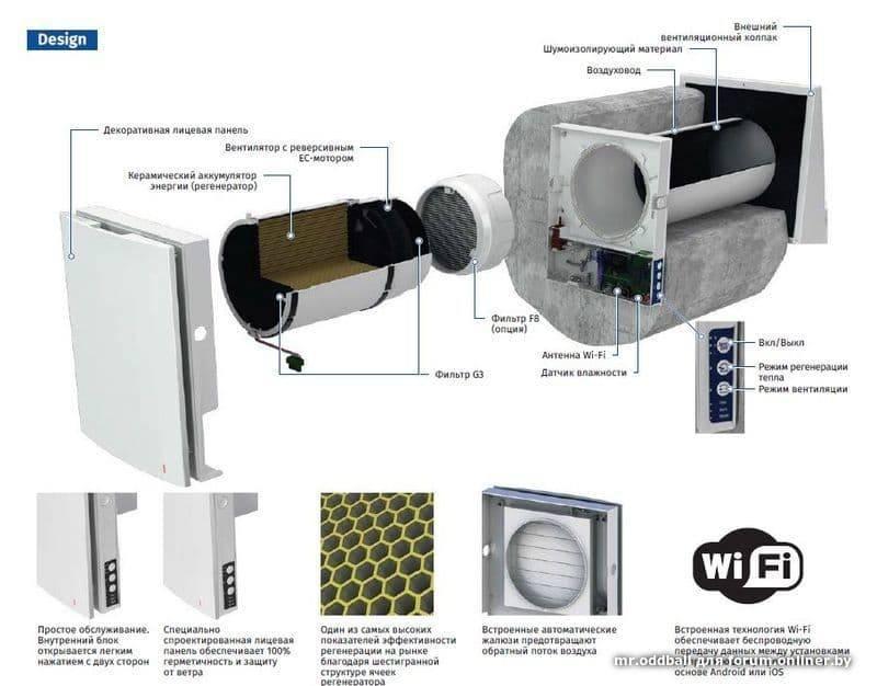 Системы приточной вентиляции с подогревом воздуха: клапаны, вентиляторы