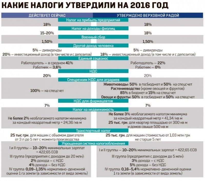 Пример расчета водного налога (порядок исчисления, сроки) - nalog-nalog.ru