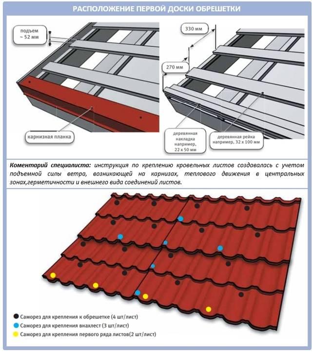 Обрешетка под металлочерепицу, шифер и мягкую кровлю: размер шага и правила монтажа - строительство и ремонт