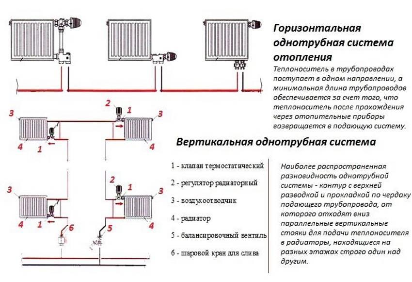 Расчет параметров системы отопления с естественной циркуляцией: как добиться бесперебойной работы?