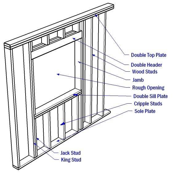 Как сделать проем в каркасной стене в доме? оконный и дверной - пошагово - советы +видео