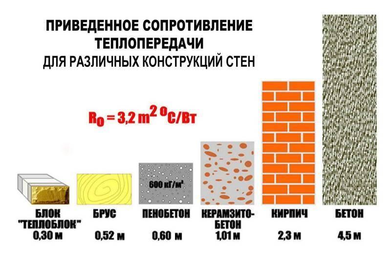 Плотность утеплителя для стен, кровли, перекрытий в кг м3, на что она влияет