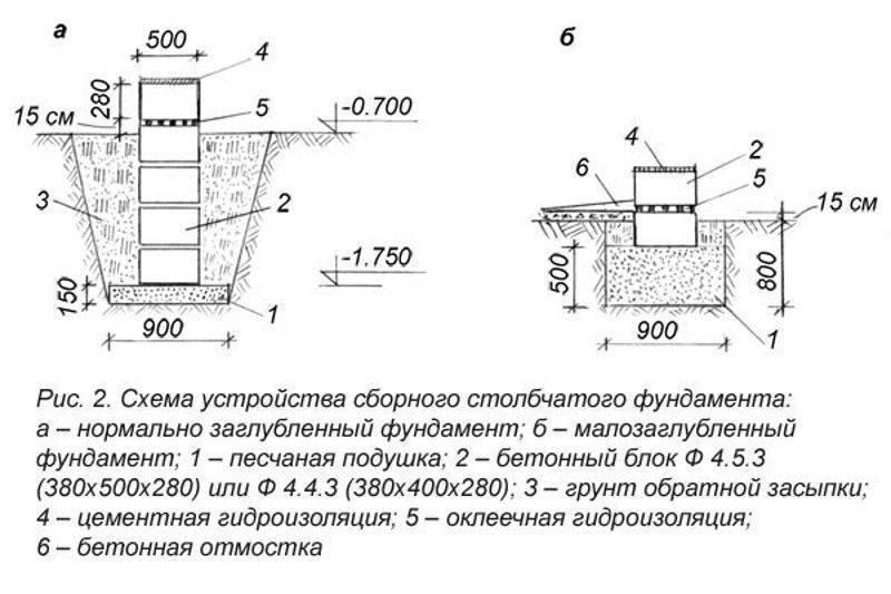 Как залить фундамент под баню: