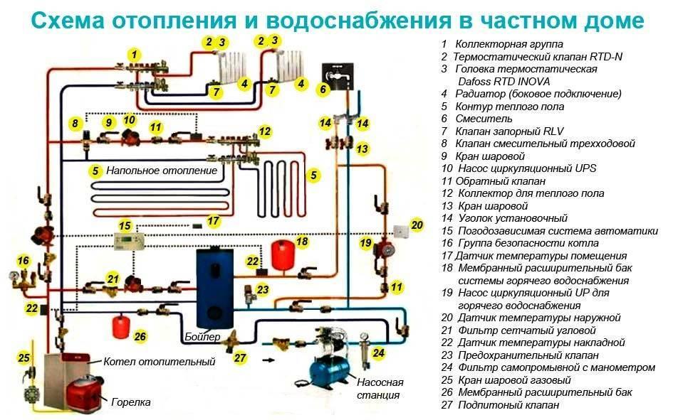 Обзор труб для горячей воды