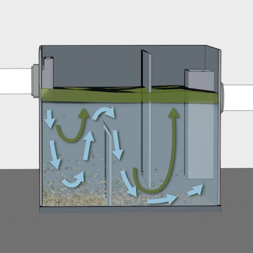Жироуловитель для канализации из столовой: работа, преимущества