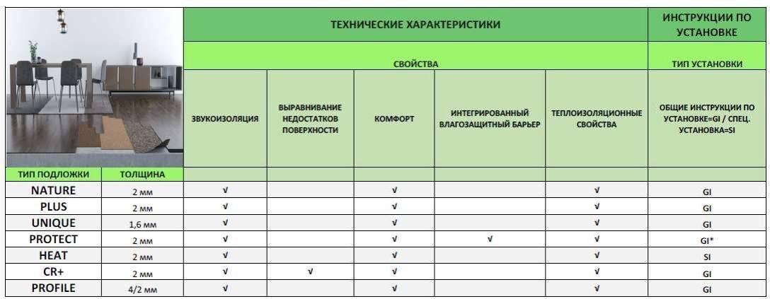 Утеплитель из пробки: свойства и характеристики технической пробки