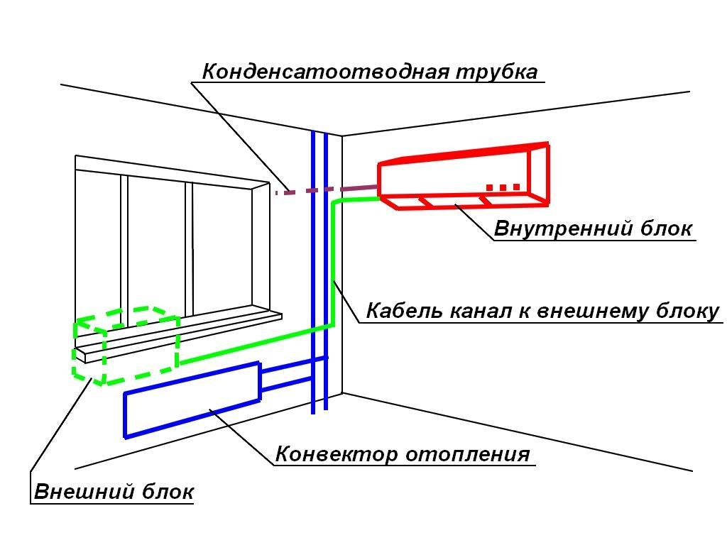 Напольные кондиционеры (36 фото): как работают кондиционеры с воздуховодом для дома? виды напольных кондиционеров. как выбрать? отзывы