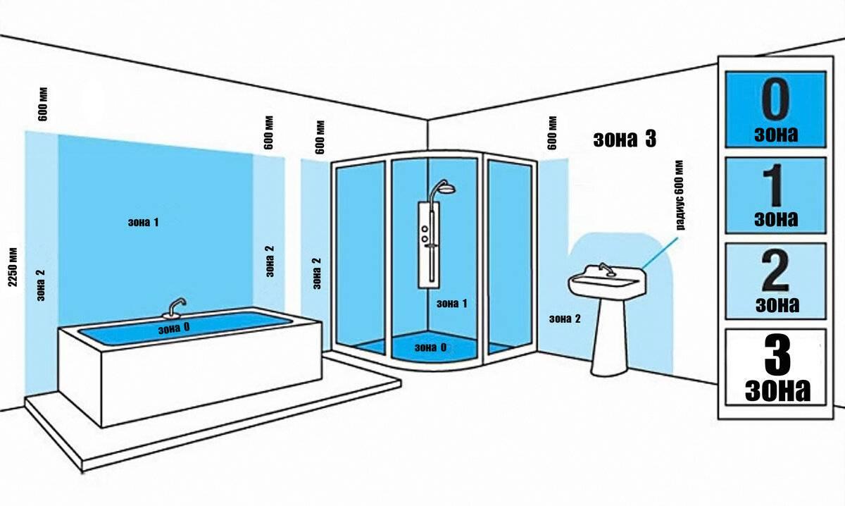 Расположение розеток – как и где лучше расположить в разных комнатах помещениях (фото). всё включено: как практично расположить розетки в квартире