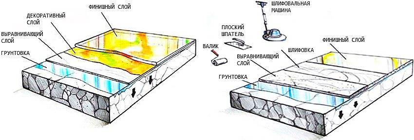 Наливной пол своими руками: пошаговая инструкция, фото