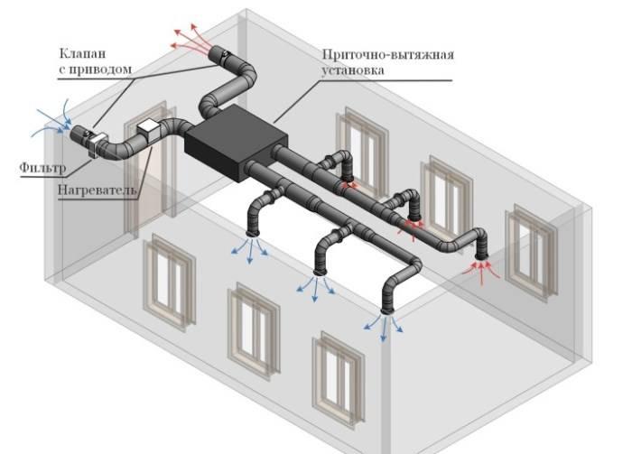 Акт проверки эффективности работы вентиляции для роспотребнадзора: как заполнять, образец оформления