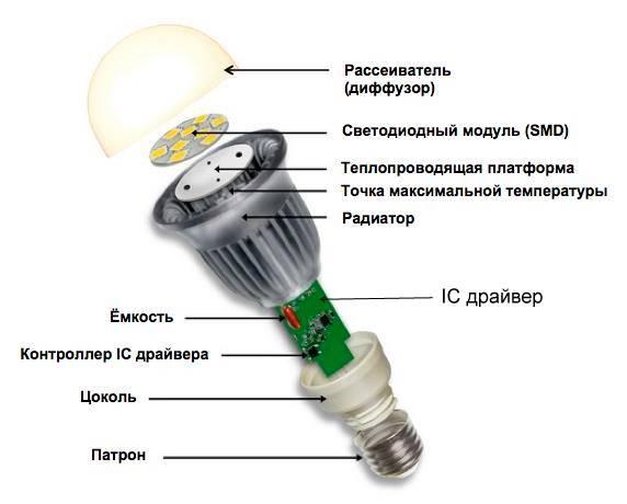 Лампы светодиодные – принцип работы и советы по выбору