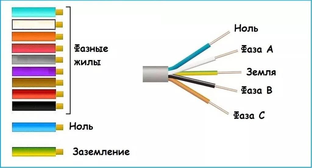 Провод для заземления — сечение, марка, цвет