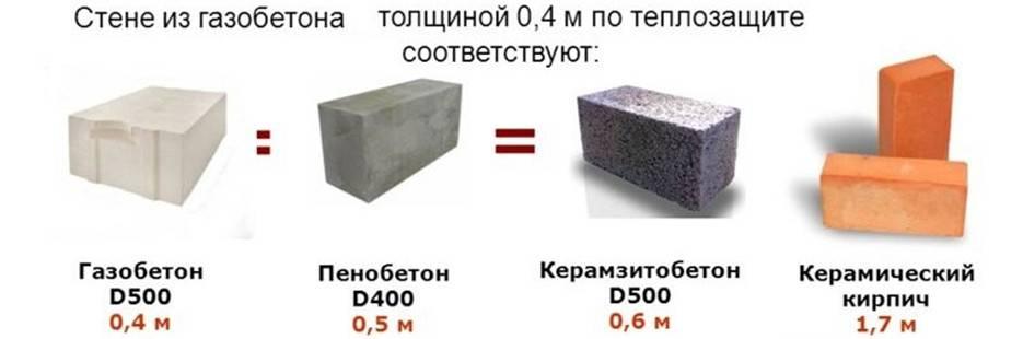 [обзор] какой газобетон лучше для строительства дома?
