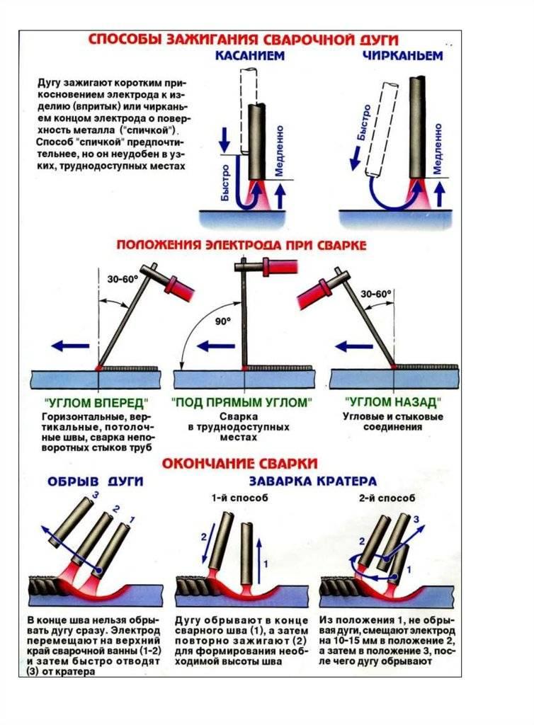 Как правильно варить металл