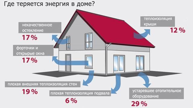 Окупается ли отопление дома газом? Онлайн калькулятор!