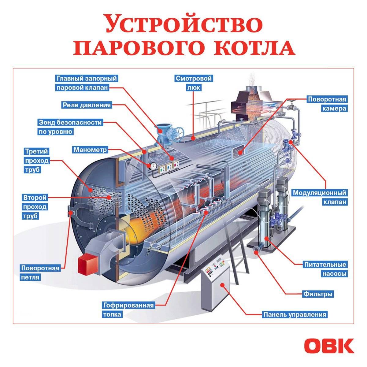 Котел-утилизатор: характеристики, принцип работы. котел утилизатор принцип работы