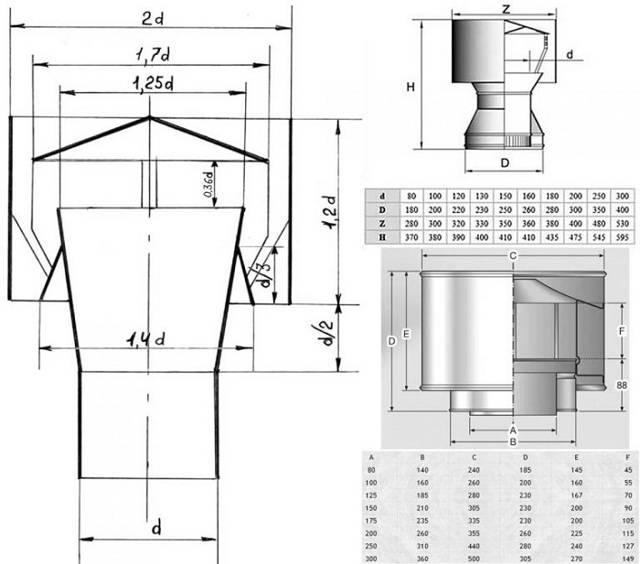 Дефлектор вентиляционный на дымоход своими руками — чертежи, инструкция