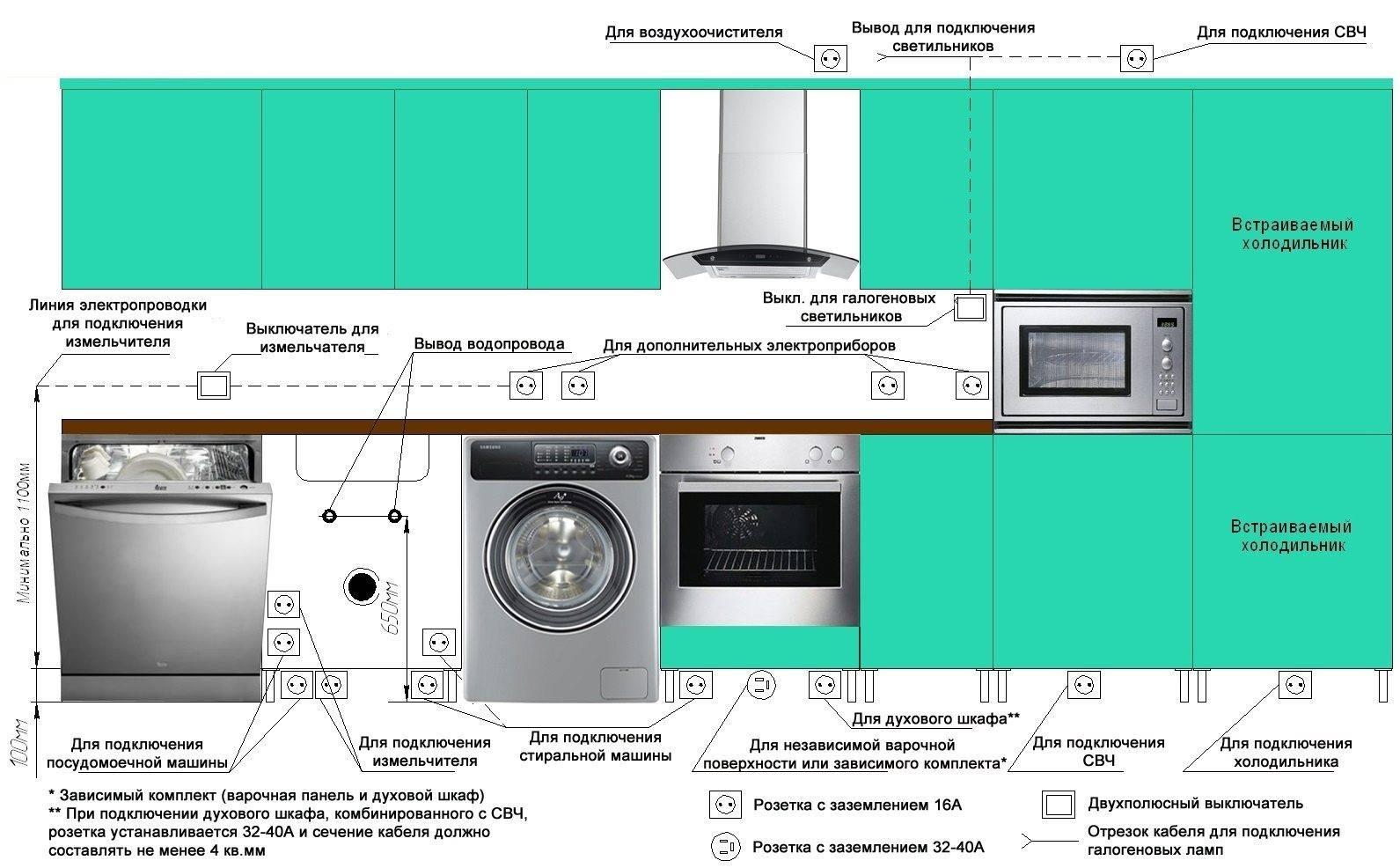 Проводка на кухне своими руками — как рассчитать, выбрать и сделать?