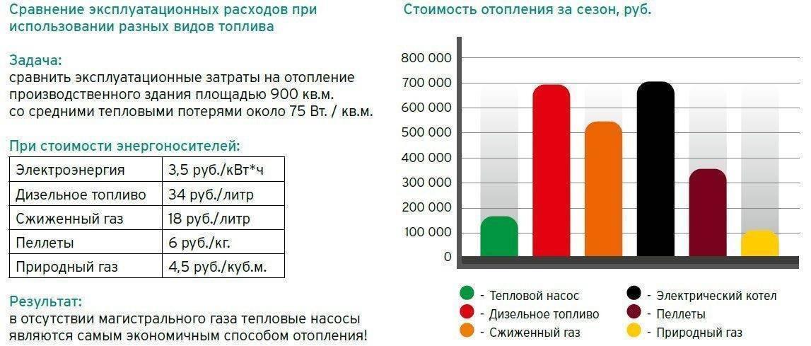 Отопление дома электричеством: затраты на отопление частного дома электричеством: расчёт