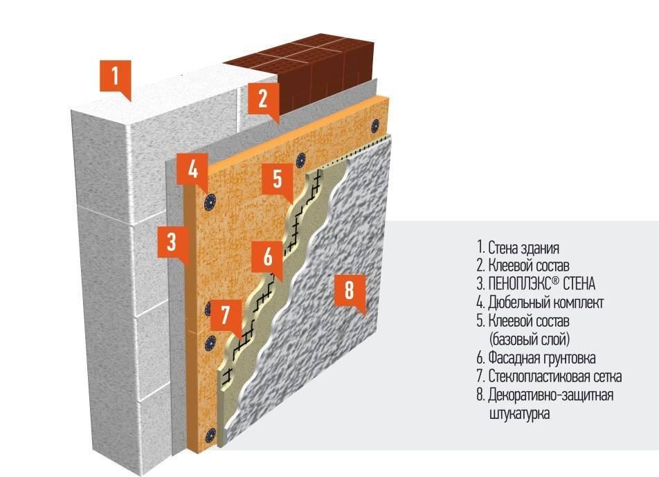 Фасадный пенопласт: использование для утепления и отделки