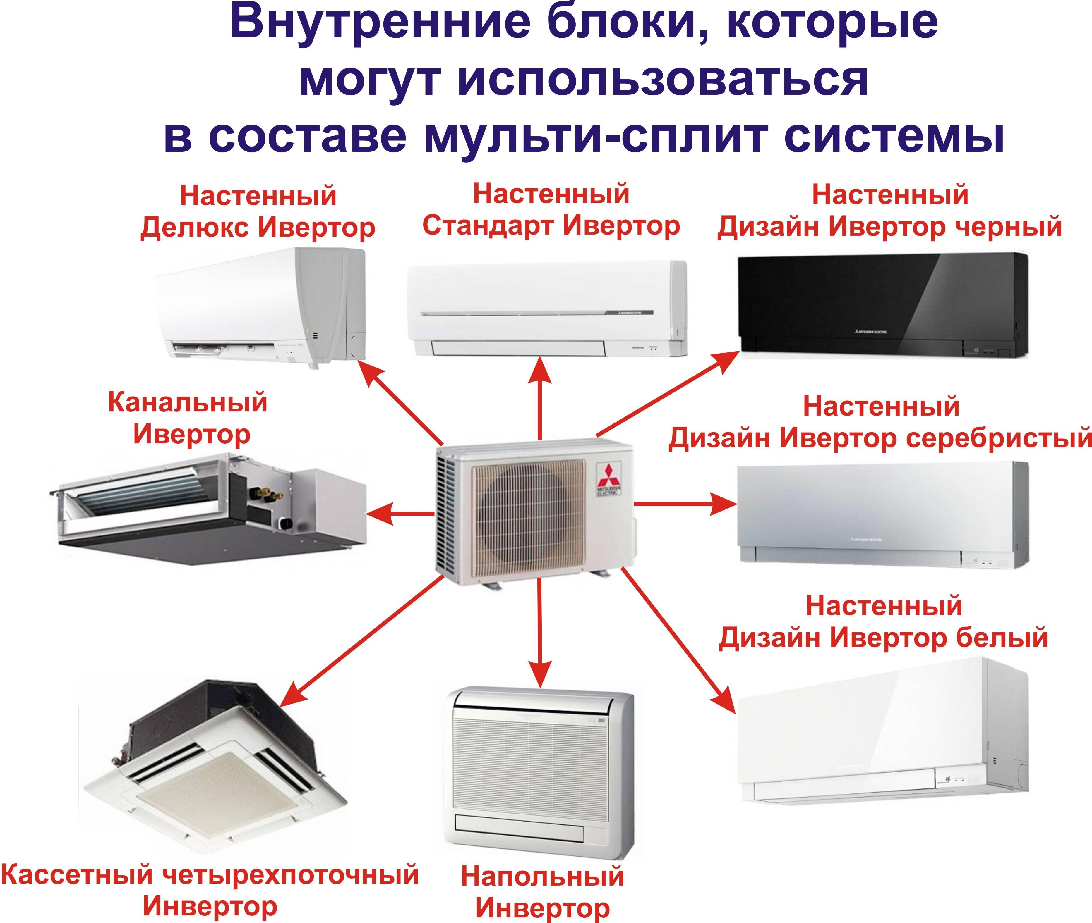 Какой кондиционер лучше: виды и марки сплит-систем, их особенности