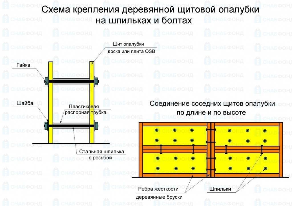 Калькулятор расчета количества досок для опалубки ленточного фундамента