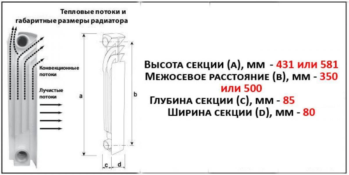 Размеры алюминиевых радиаторов отопления   всё об отоплении