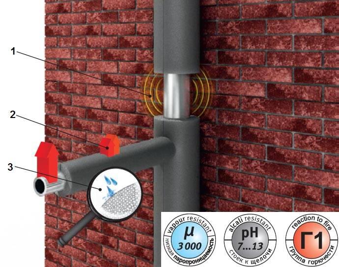 Энергофлекс (energoflex) утеплитель для труб: характеристики