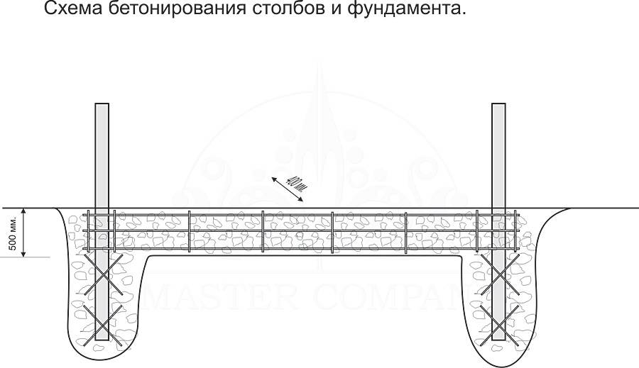 Кирпичные столбы для ворот