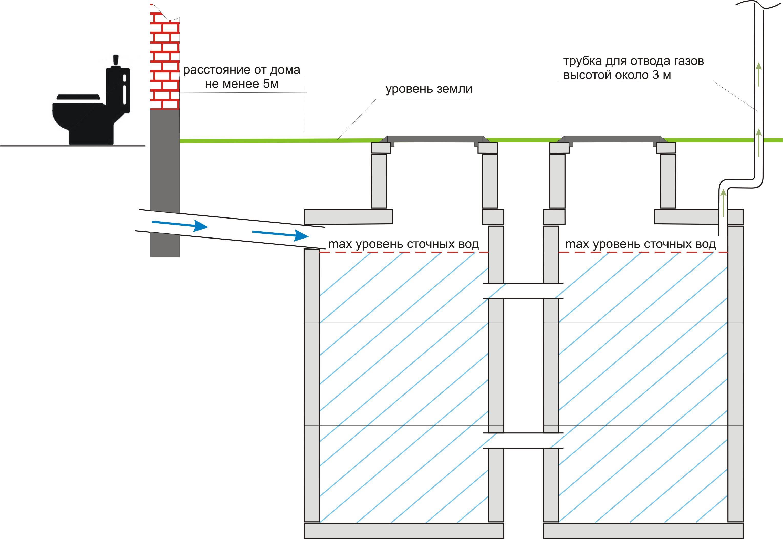 Накопительные септики: особенности, плюсы и минусы, технология монтажа, правила эксплуатации и отзывы